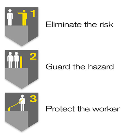 Hierarchy of risks